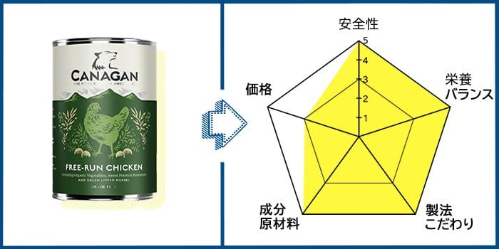 カナガン(ウェット)ドッグフードの原材料評価