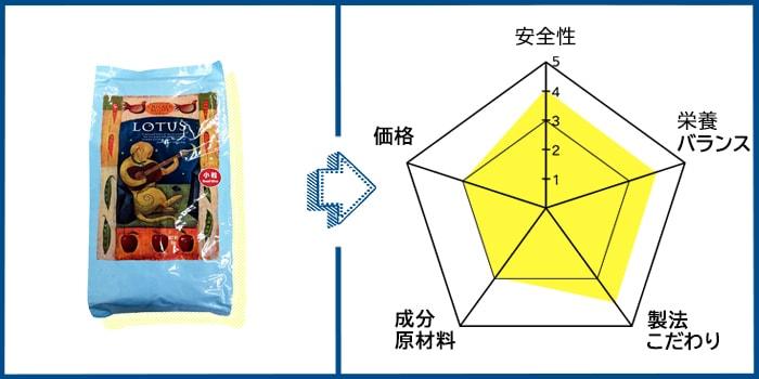 ロータスドッグフードの原材料評価